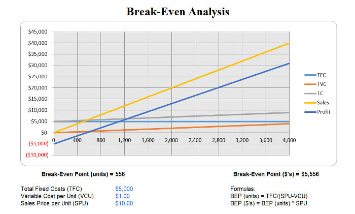 Break Even Analysis 3  Excel Break Even Analysis
