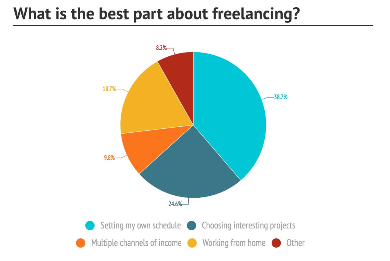 what is the best part about freelancing