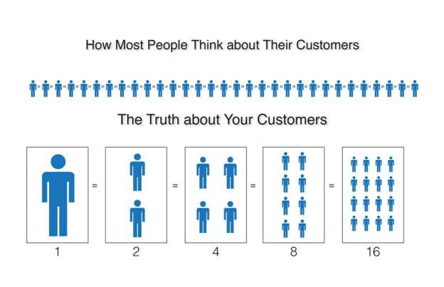 The truth about your customers
