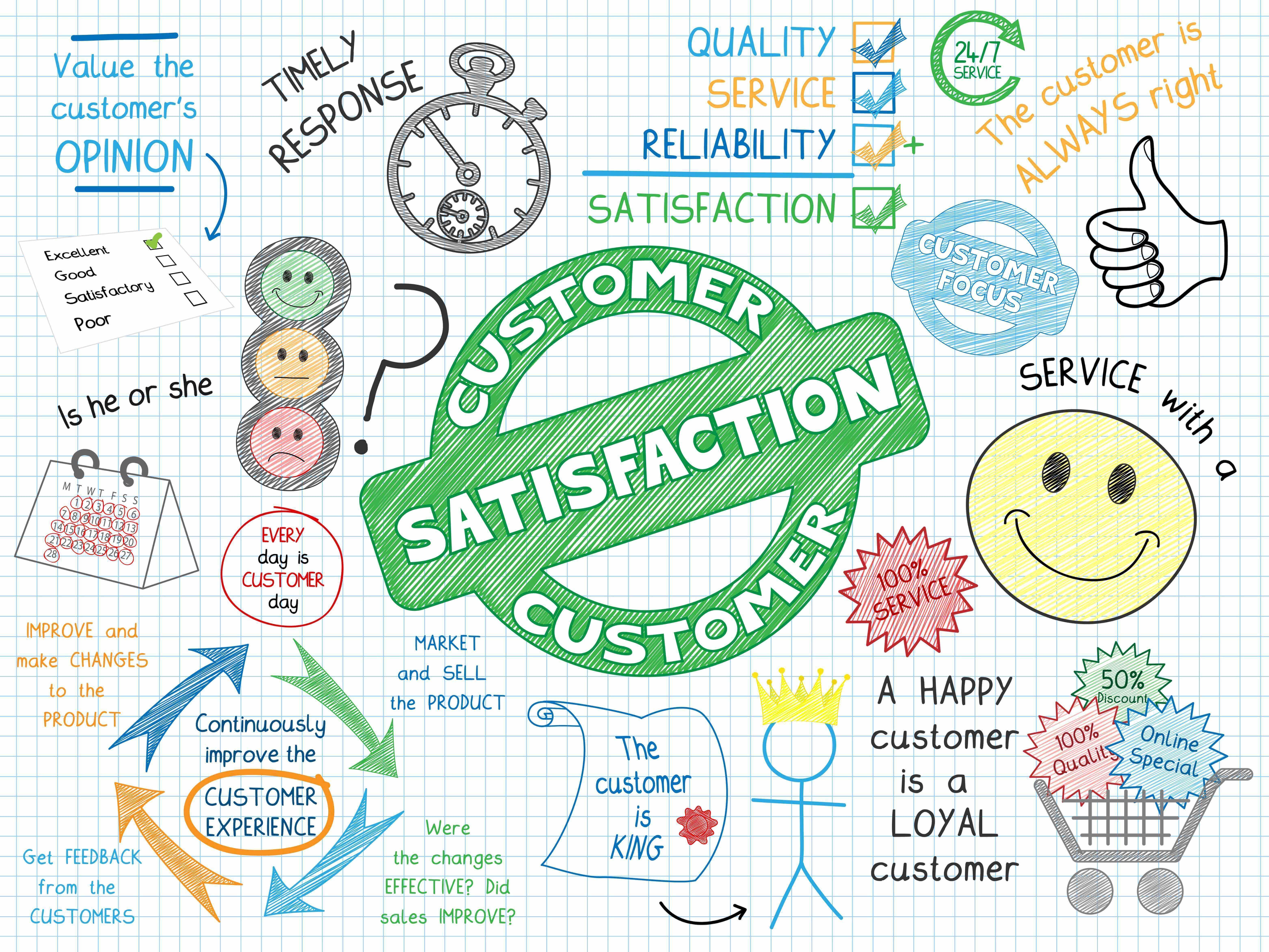 Ingredients of satisfied customers