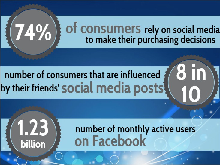 Social Media statistics about consumers