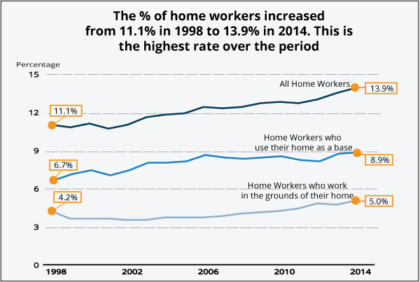 Statistics of home workers in the UK - almost 14% of those in work