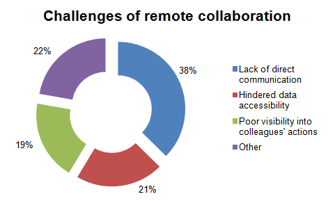 Challenges of working from home