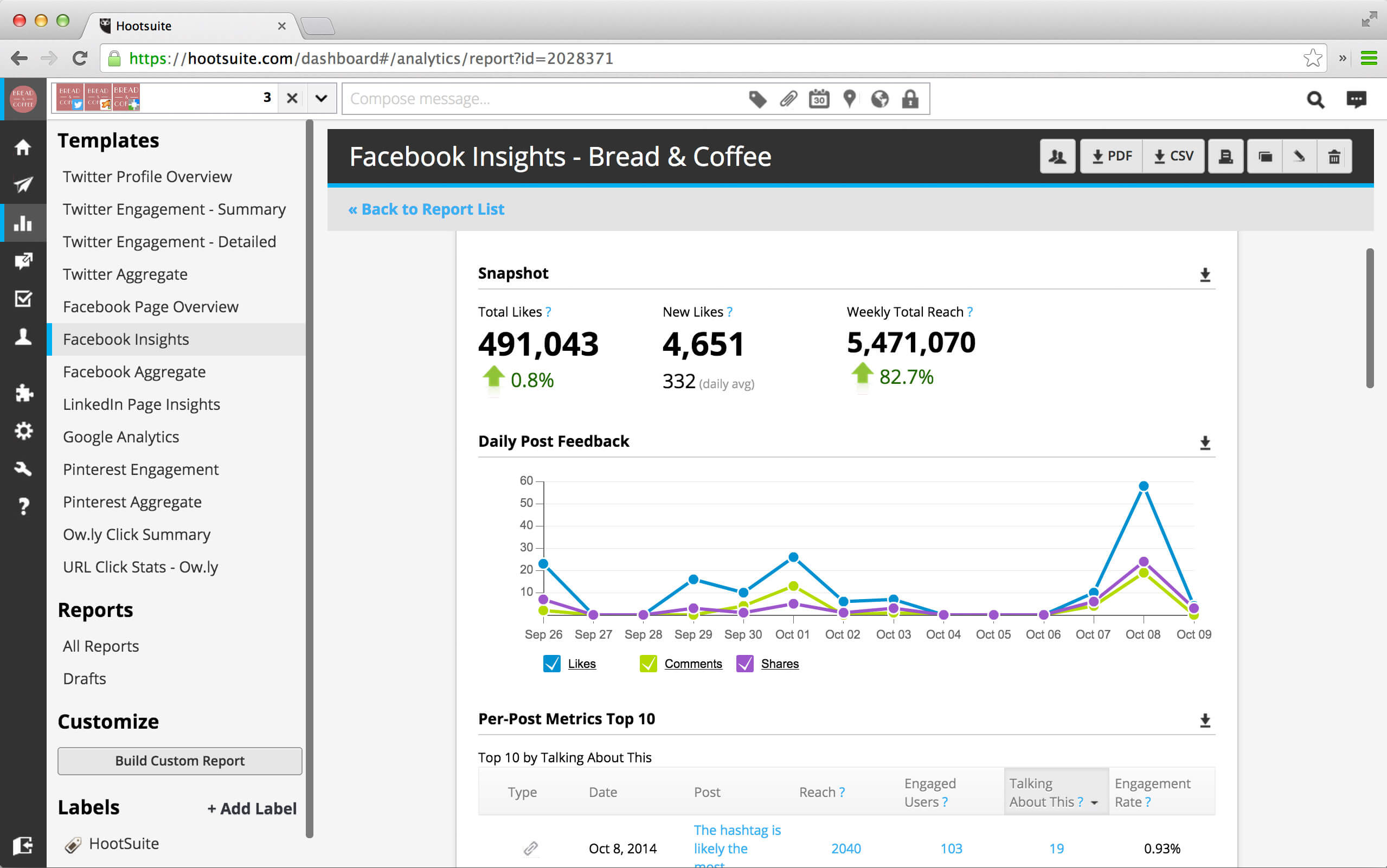 A screenshot of Hootsuite's analytics report
