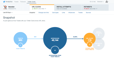 A view of the Twitter Cards analytics