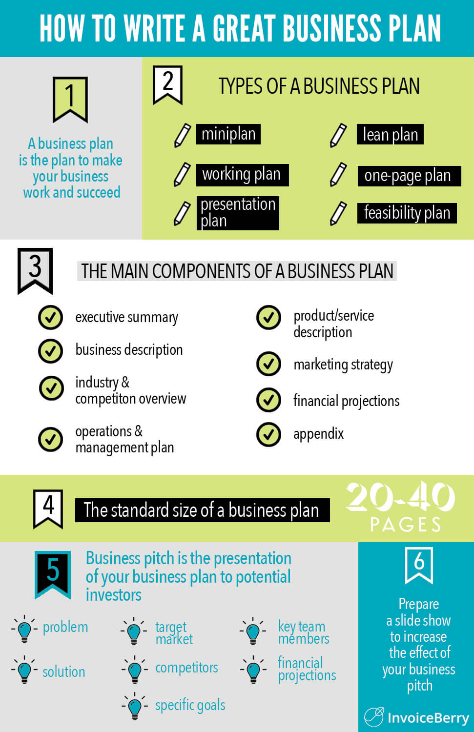 InvoiceBerry's business plan infographic