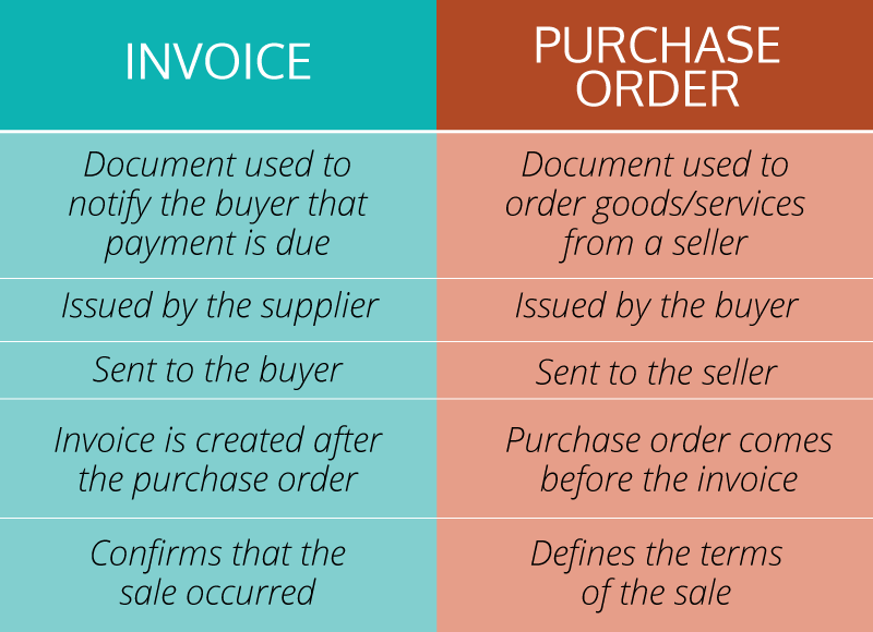These are the important differences between a purchase order and an invoice