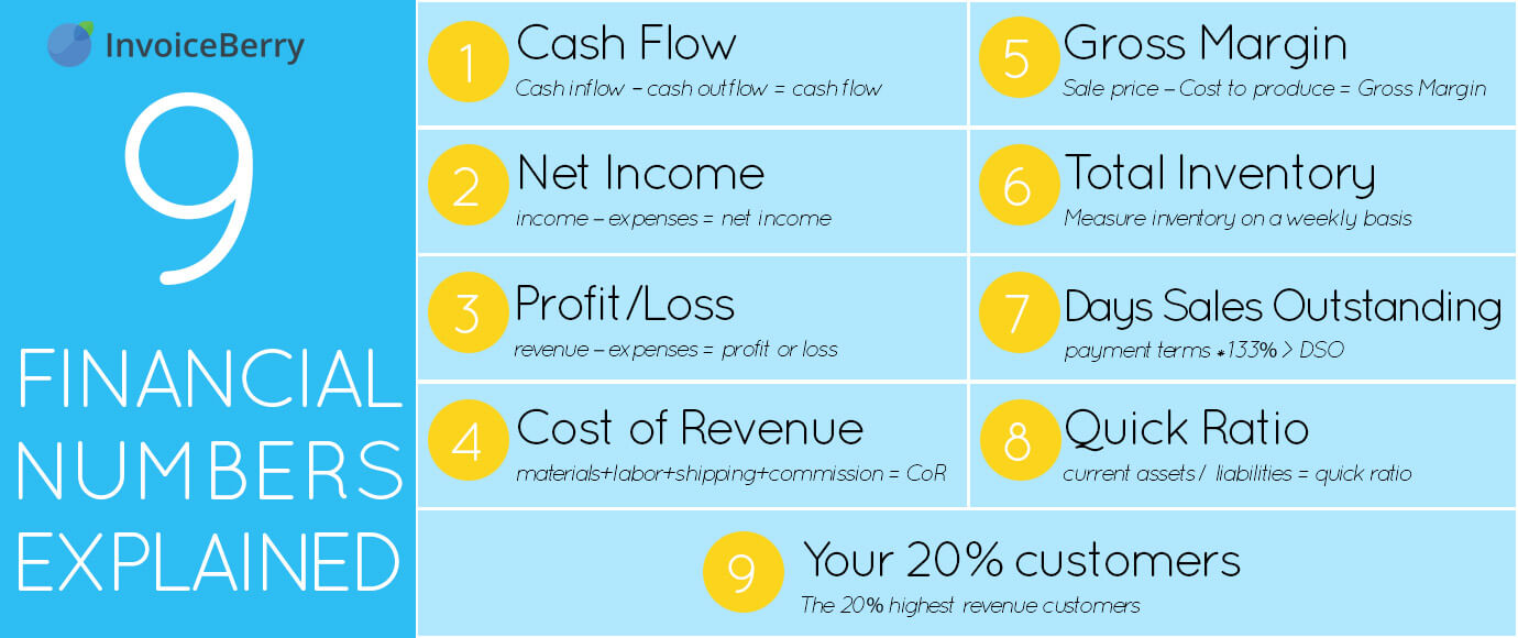 This useful chart lists the 9 most important financial numbers you need for your business