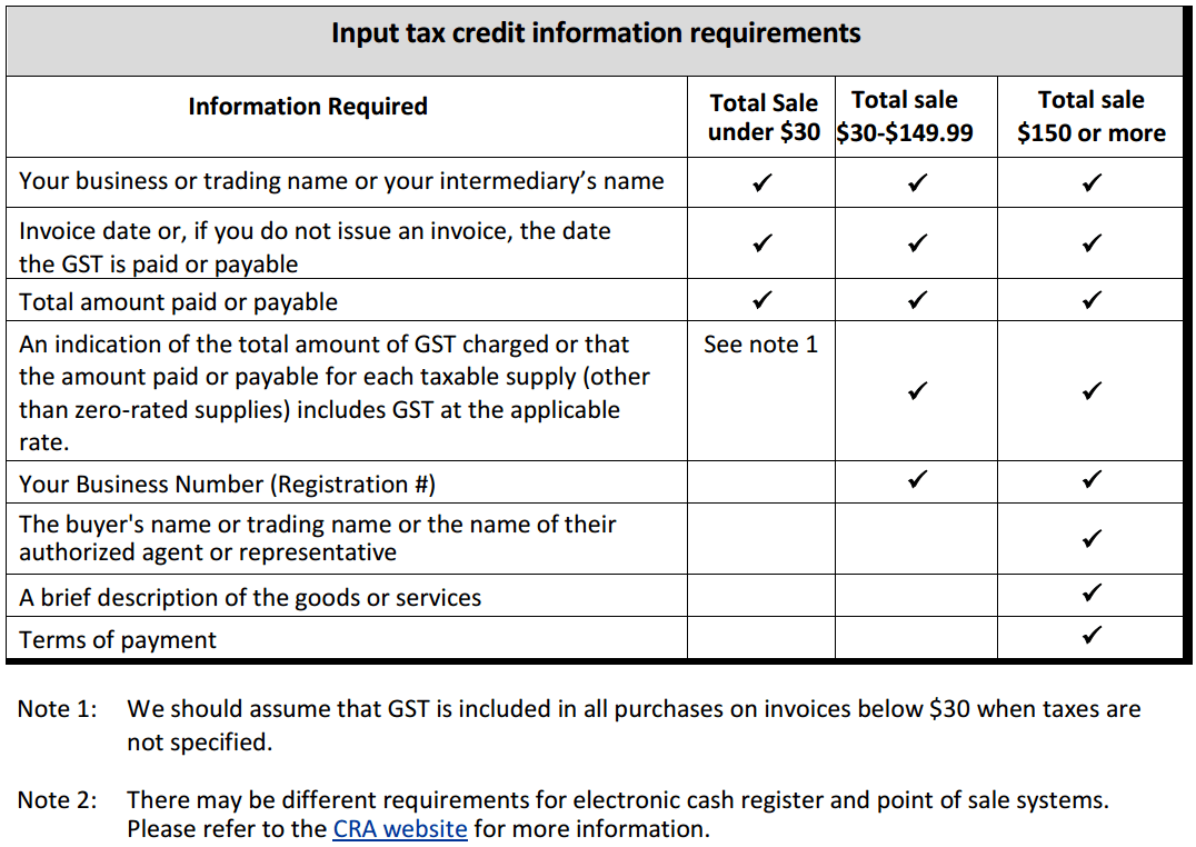 These are the requirements for Canadian invoices concerning GST