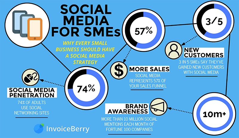 Social media is an increasingly important marketing method for small businesses