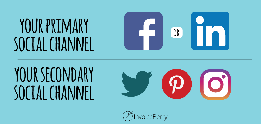 If you're just starting out, you should focus on one or two maximum social media channels