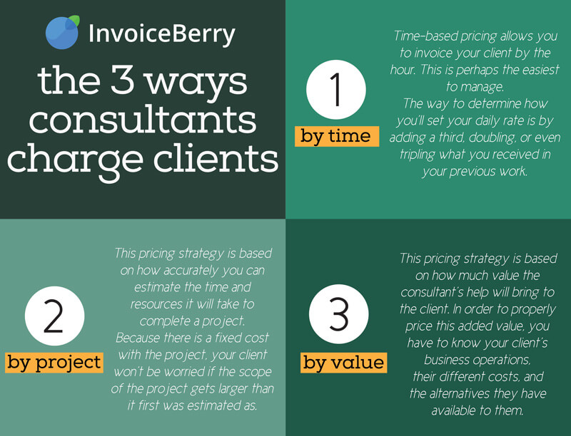 These are the 3 general ways that consultants charge their clients