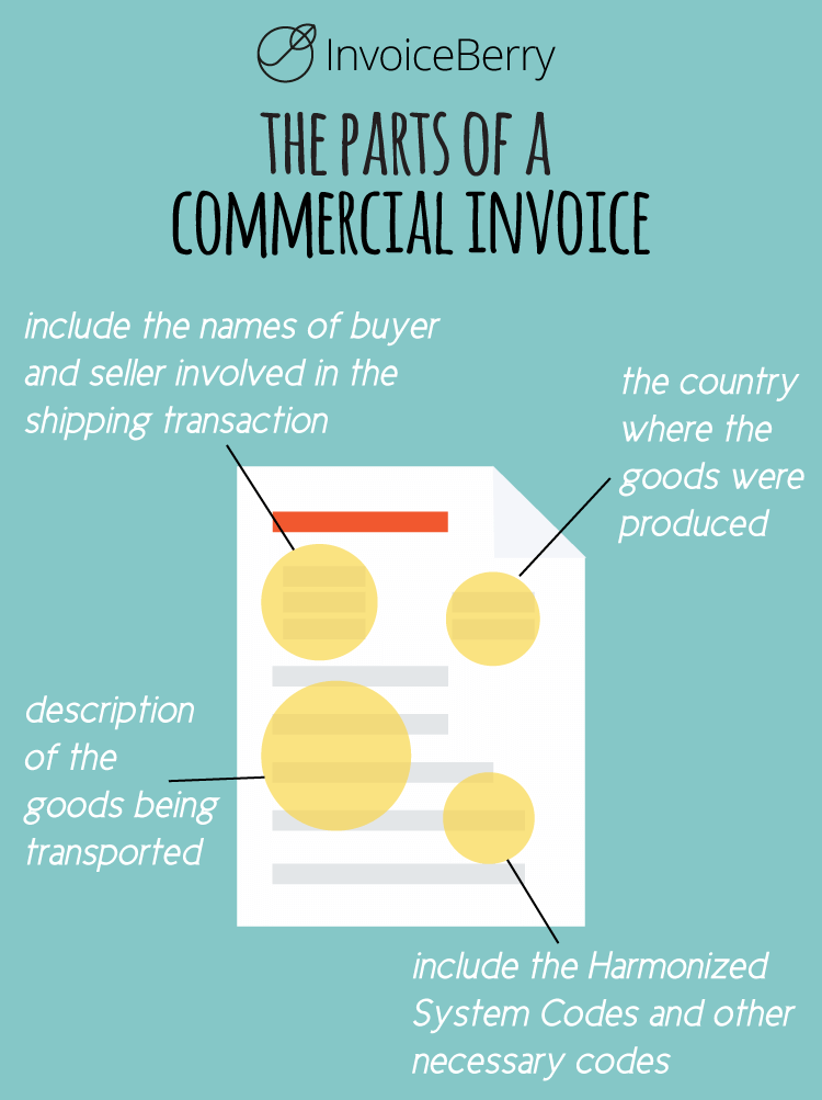 The commercial invoice is a necessary document for shipping across borders