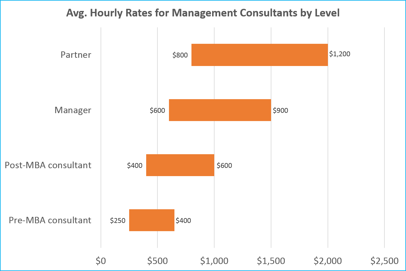 These are sample management consulting rates