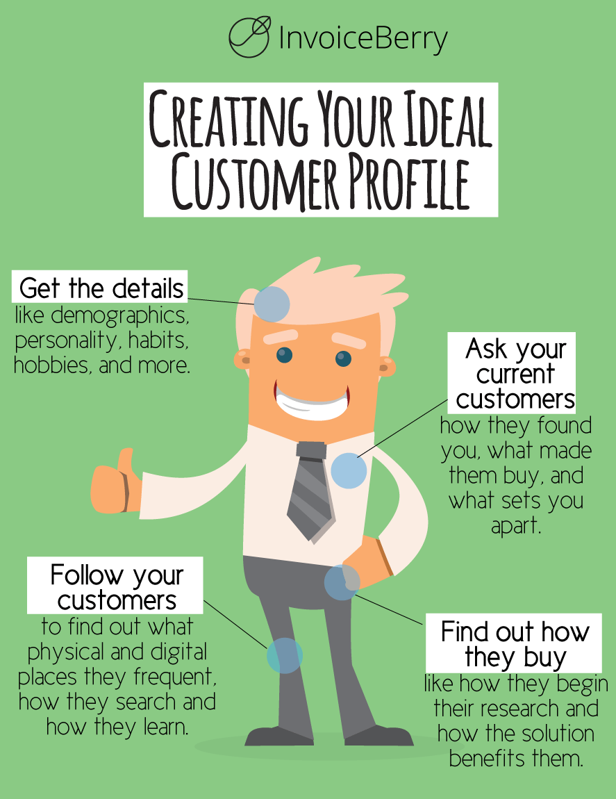 Follow these steps to create your ideal client profile