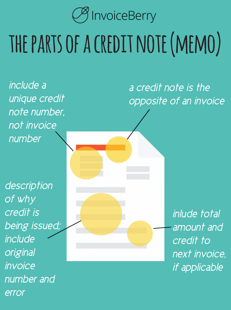 A credit note can be seen as the opposite of an invoice