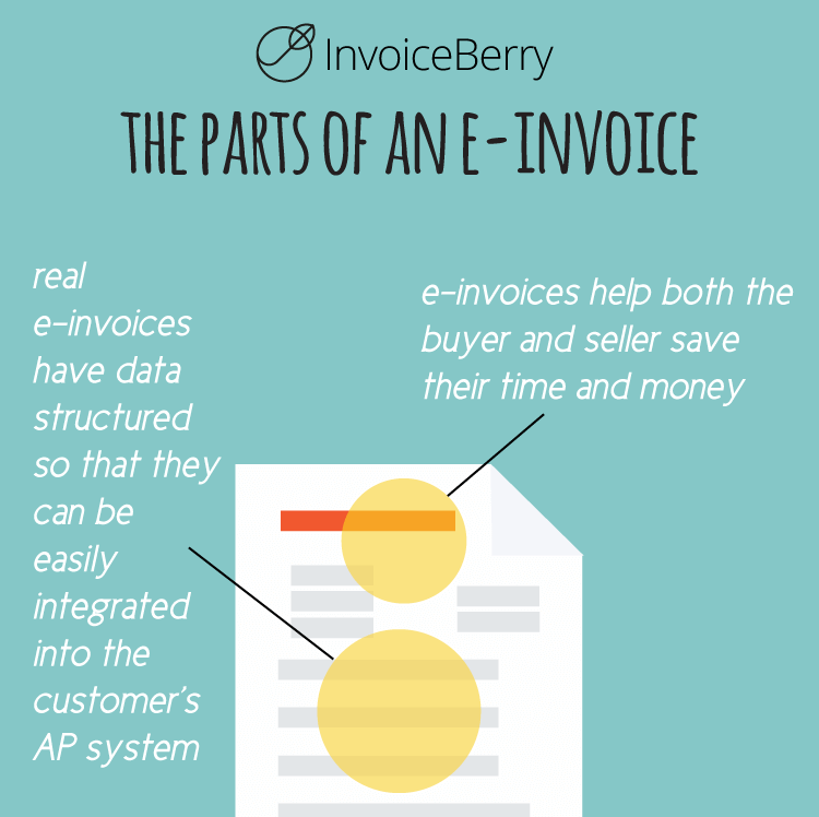 E-invoicing is a great process for saving time and money on invoices