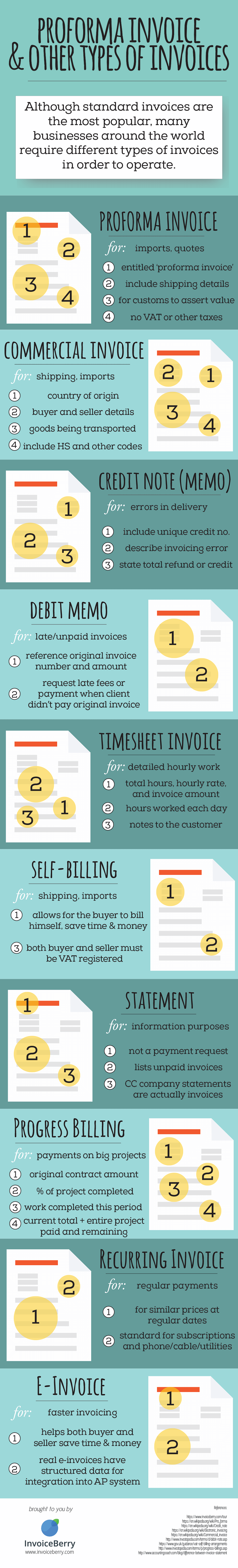 Check out what proforma invoice and other types of invoices are in our infographic