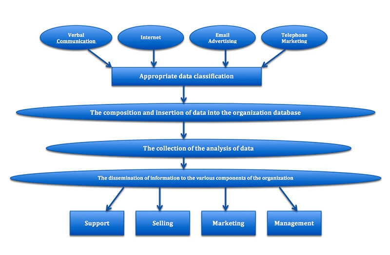 An example of how different types of customer resource management operate