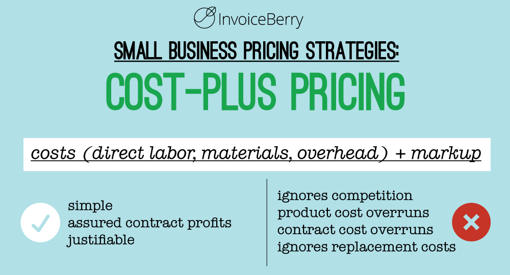 Cost-plus pricing is one of the most straightforward pricing strategies