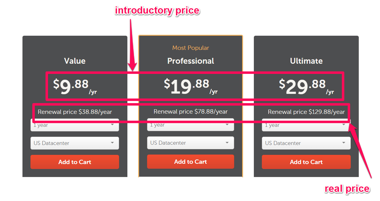 Web hosting service Namecheap uses penetration or introductory pricing to draw customers in