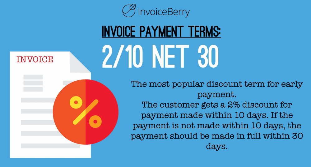 2/10 Net 30 offers a 2% discount if the invoice is paid within 10 days