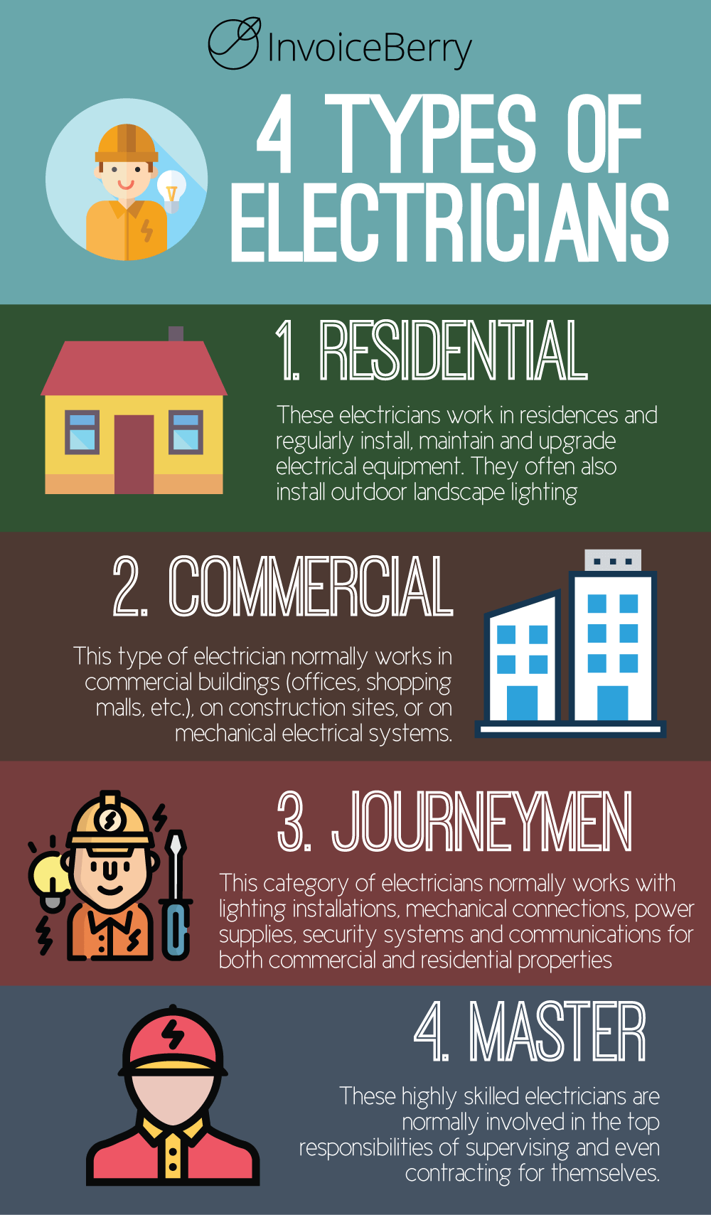 These are the four types of electricians
