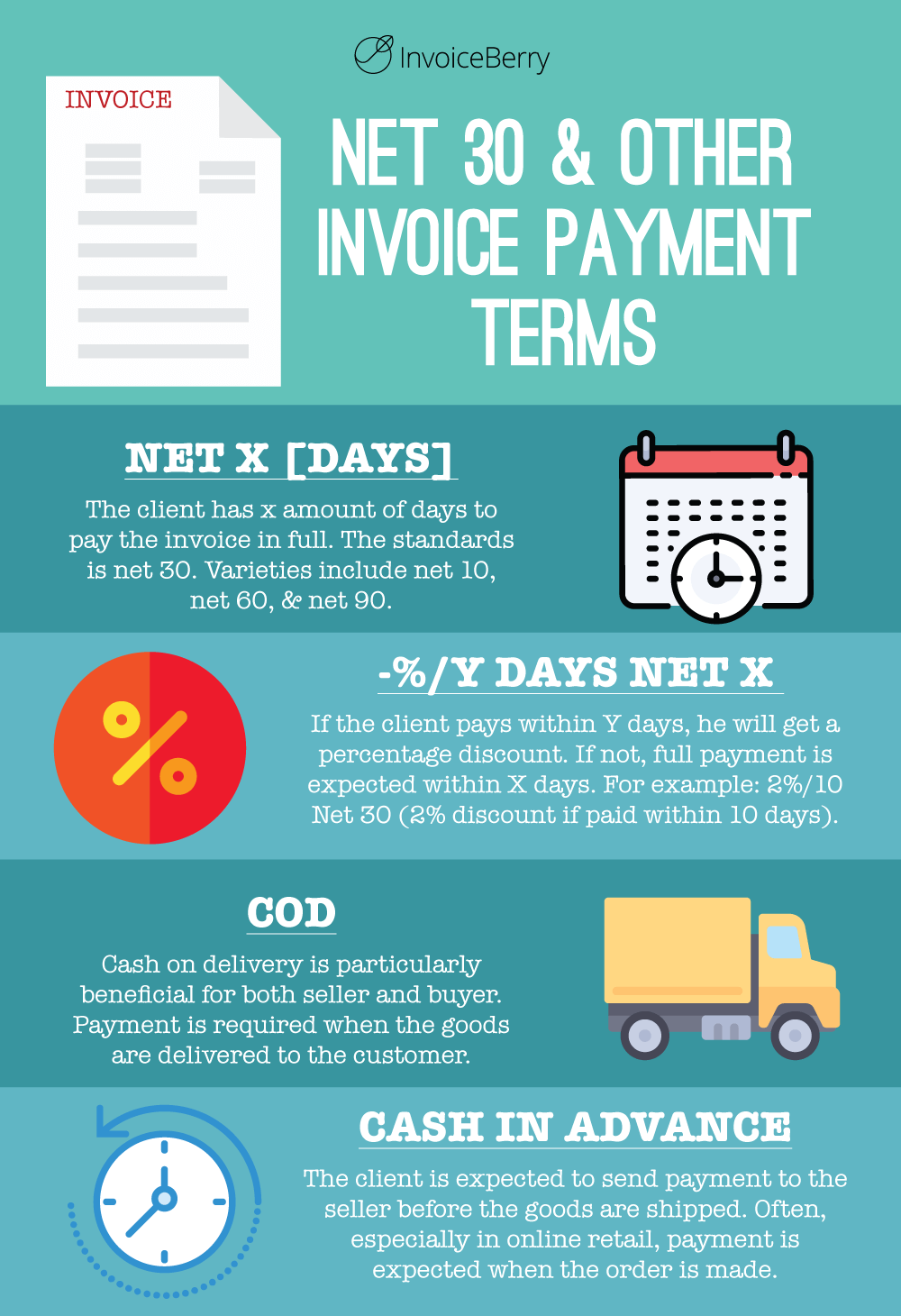 These are the four categories of invoice payment terms that are important for small businesses and freelancers