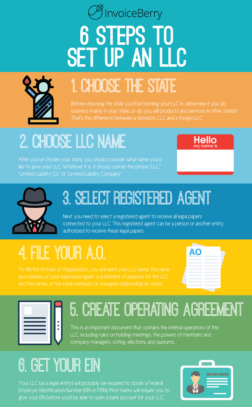 These are the 6 steps to set up an LLC in any state