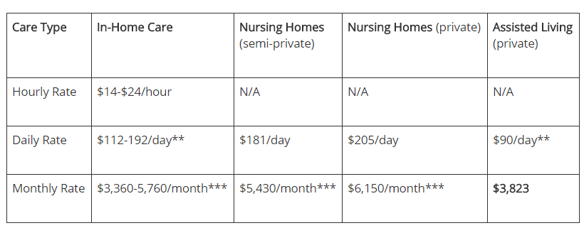 It's important to consider the pricing strategy for your home care business