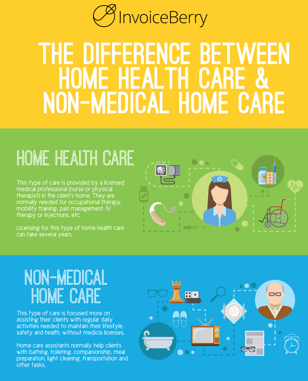 the difference between acute care hospitals and nursing homes The differences between nursing home facility and a general acute care hospital is a matter of definition, type of delivery system and level of care required by the patient, as well as the financial funding available to the client, to name a few.