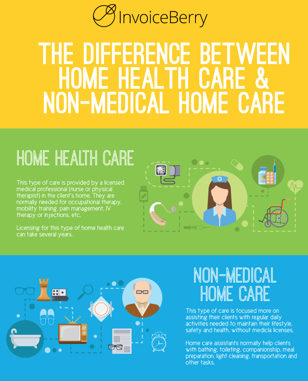 These are the differences between home health care and non-medical home care