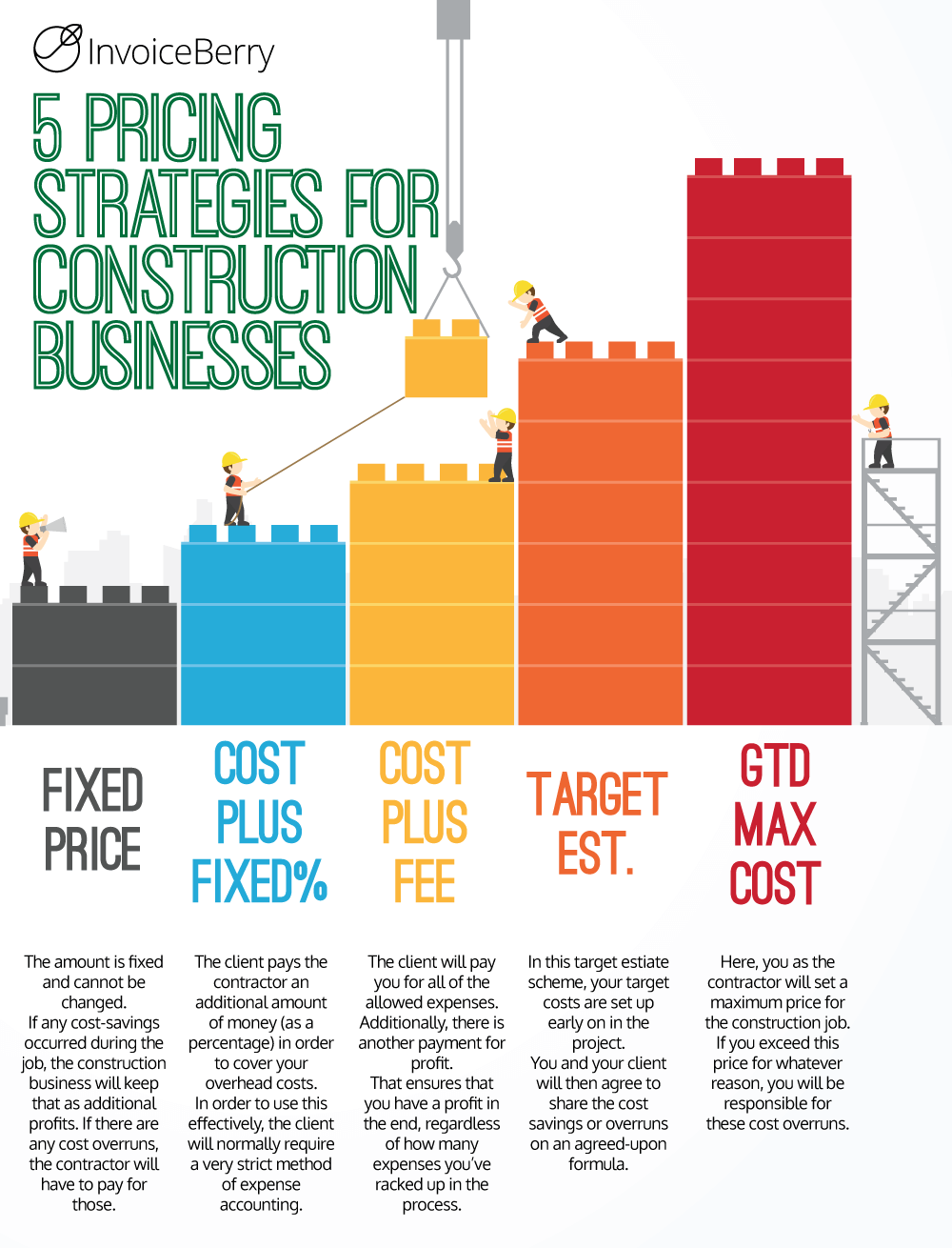 These are the most common pricing strategies for the average construction business