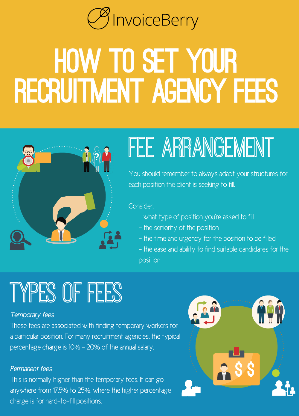 These are the best ways to set your fees for your recruitment agency