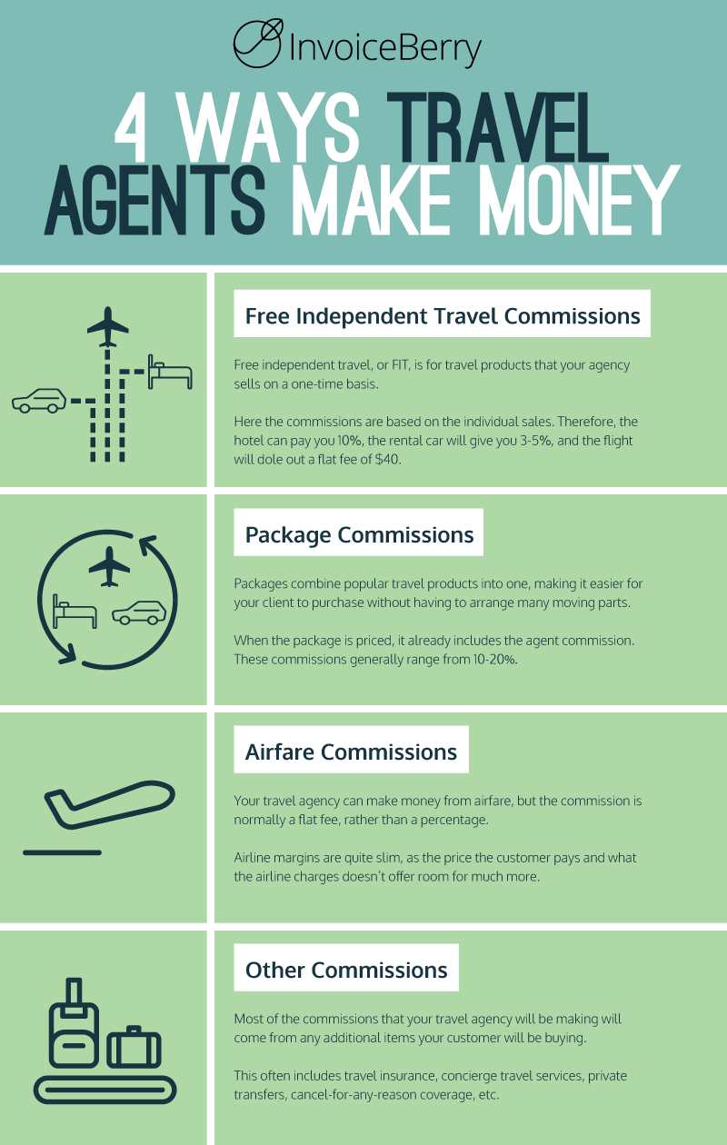 These are the four types of travel agency fees you can use to make money
