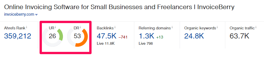 And these are the UR and DR for Ahrefs' metrics