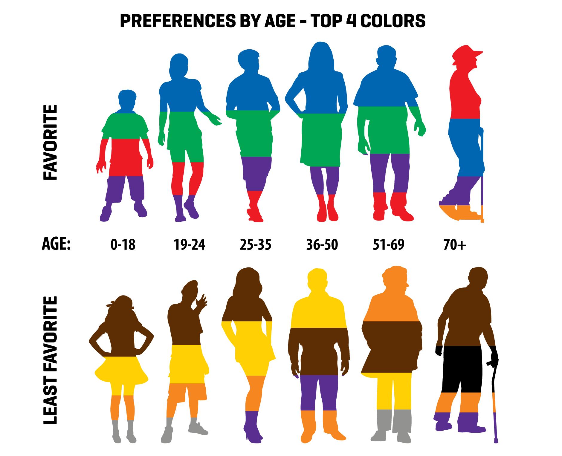 Different demographics, have different color preferences.