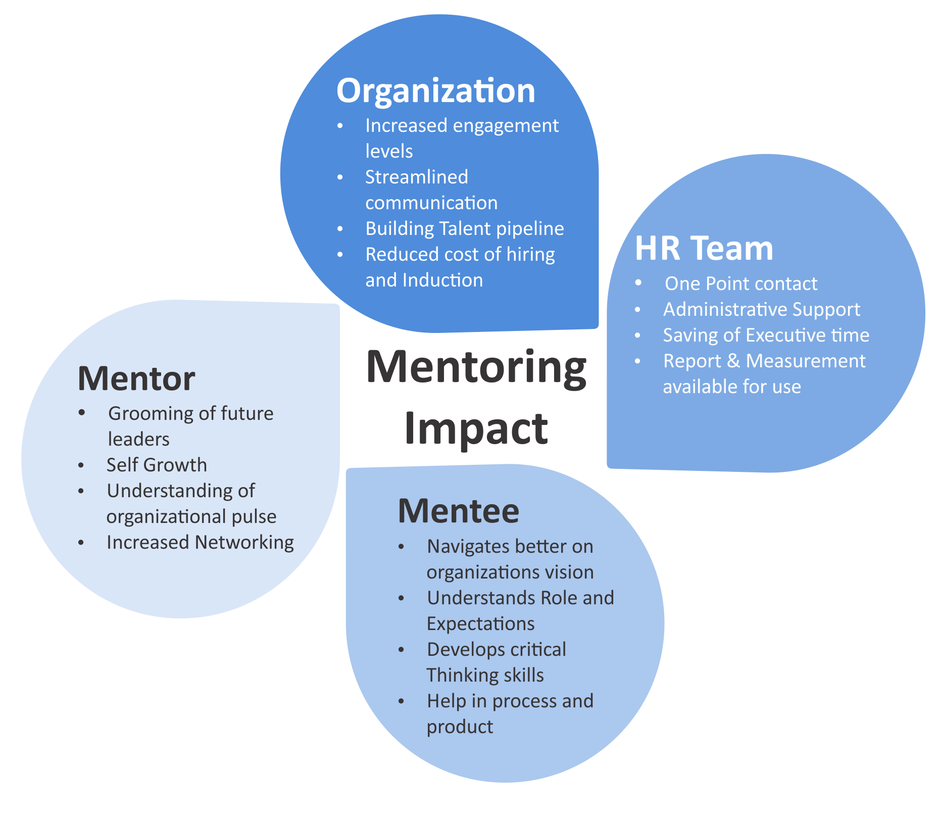 Mentors are proven to help survive the first year as a business owner.