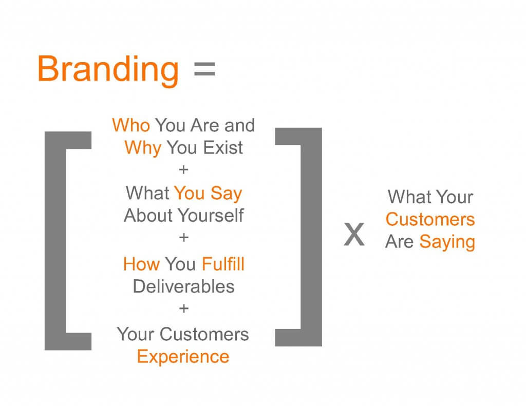 A sound branding strategy will allow you to survive the first year as a business owner.