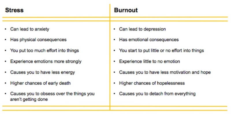 Burnouts and stress are one of the biggest obstacles that small business owners face.
