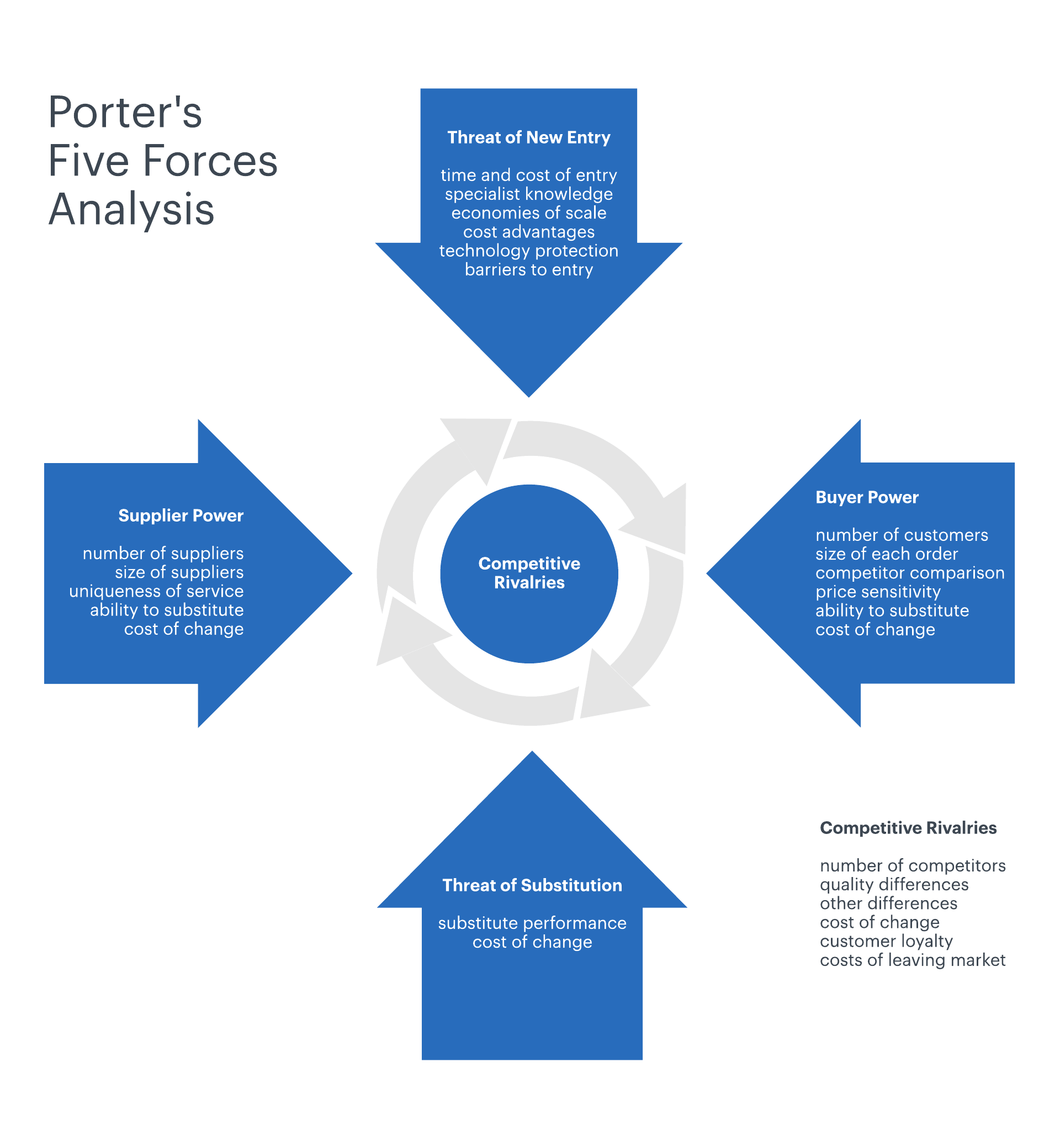 Porter's 5 forces are something to consider before starting a new business