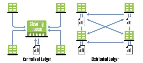 Blockchain technology allows ledgers to be decentralized.