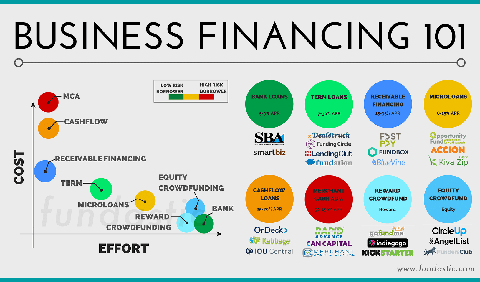 Finances need to be in order and something to consider before starting a new business