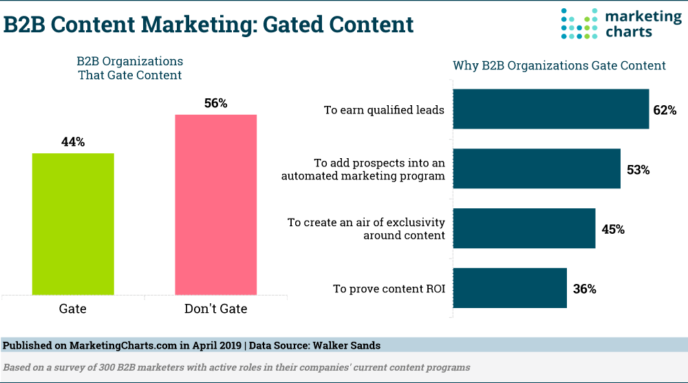 B2B-Content-Marketing-Gated-Content