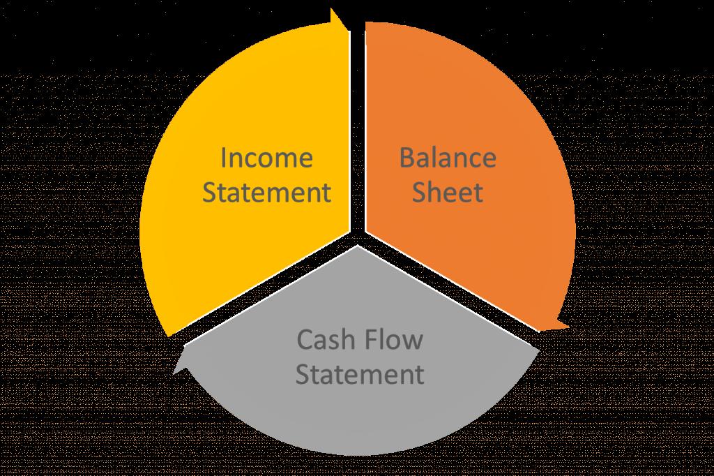 Accounting financial statement triad