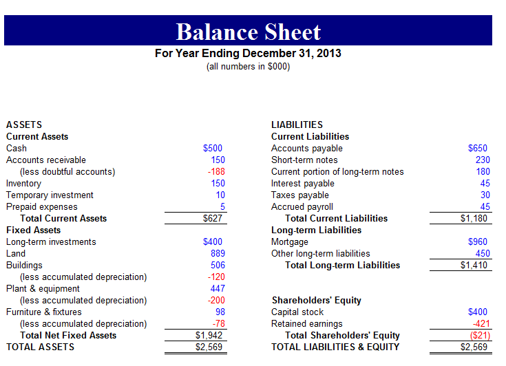 Free Balance Sheet Templates for Excel – Balance Sheet Format Download